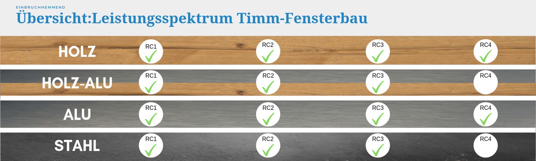 Einbruchhemmende Sicherheitsfenster gemäß zertifizierter Widerstandsklassen RC1bisRC4 - Holzfenster, Holz-Alu-Fenster, Aluminiumfenster und Stahlfenster