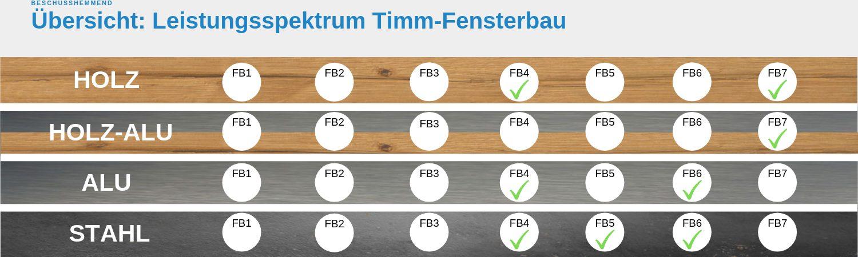 Timm-Fensterbau Leistungsspektrum für durchschusshemmende Sicherheitsfenster